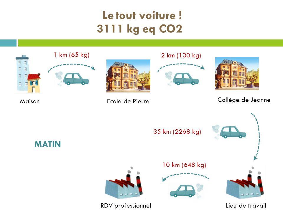 Le tout voiture ! MaisonEcole de Pierre Lieu de travail Collège de Jeanne RDV professionnel MATIN 1 km (65 kg) 2 km (130 kg) 35 km (2268 kg) 10 km (64