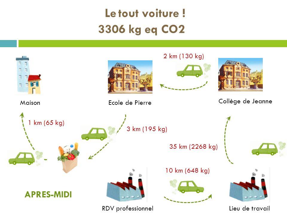 Le tout voiture ! MaisonEcole de Pierre Lieu de travail RDV professionnel APRES-MIDI Collège de Jeanne 2 km (130 kg) 35 km (2268 kg) 10 km (648 kg) 3
