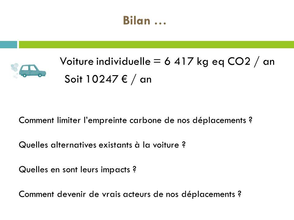 Voiture individuelle = 6 417 kg eq CO2 / an Bilan … Soit 10247 / an Comment limiter lempreinte carbone de nos déplacements ? Quelles alternatives exis