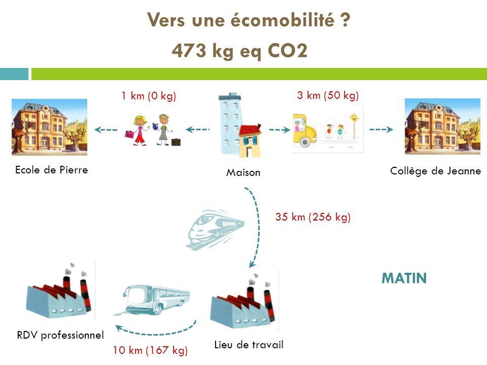 Vers une écomobilité ? 473 kg eq CO2 Maison Ecole de Pierre RDV professionnel Lieu de travail MATIN Collège de Jeanne 3 km (50 kg) 35 km (256 kg) 10 k