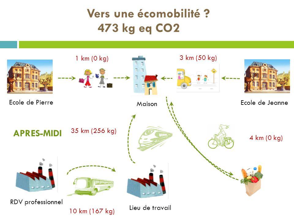 Vers une écomobilité ? Maison Ecole de Pierre RDV professionnel Ecole de Jeanne Lieu de travail APRES-MIDI 3 km (50 kg) 35 km (256 kg) 10 km (167 kg)