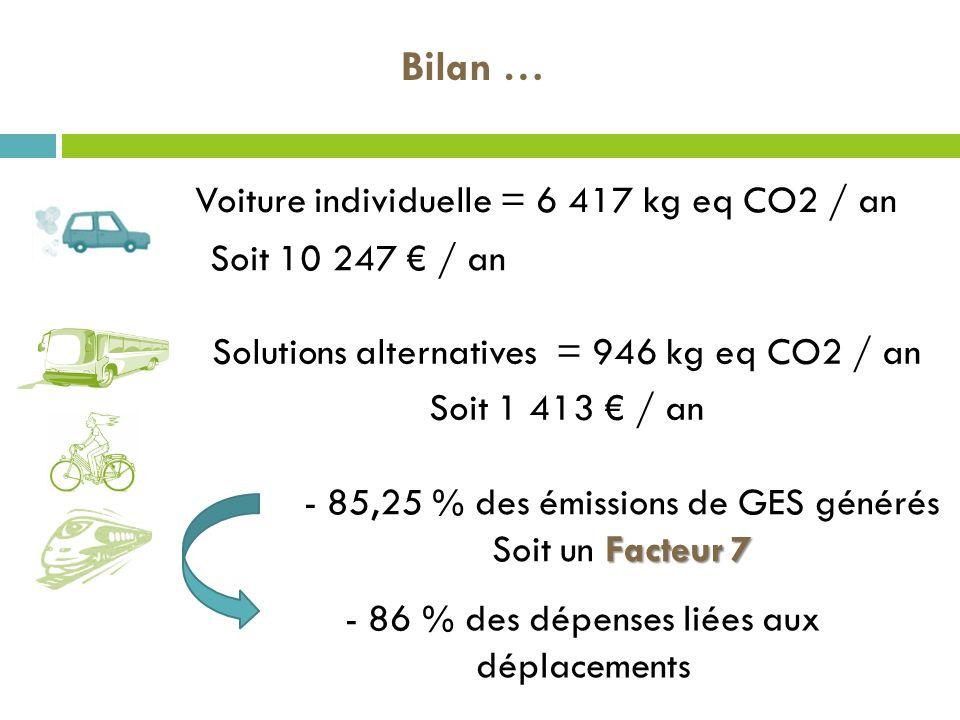 Voiture individuelle = 6 417 kg eq CO2 / an Solutions alternatives = 946 kg eq CO2 / an Soit 1 413 / an - 85,25 % des émissions de GES générés Facteur