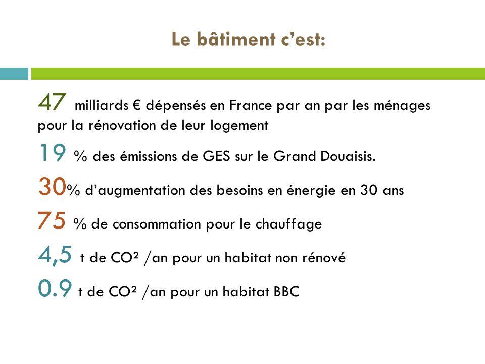 47 milliards dépensés en France par an par les ménages pour la rénovation de leur logement 19 % des émissions de GES sur le Grand Douaisis. 30 % daugm