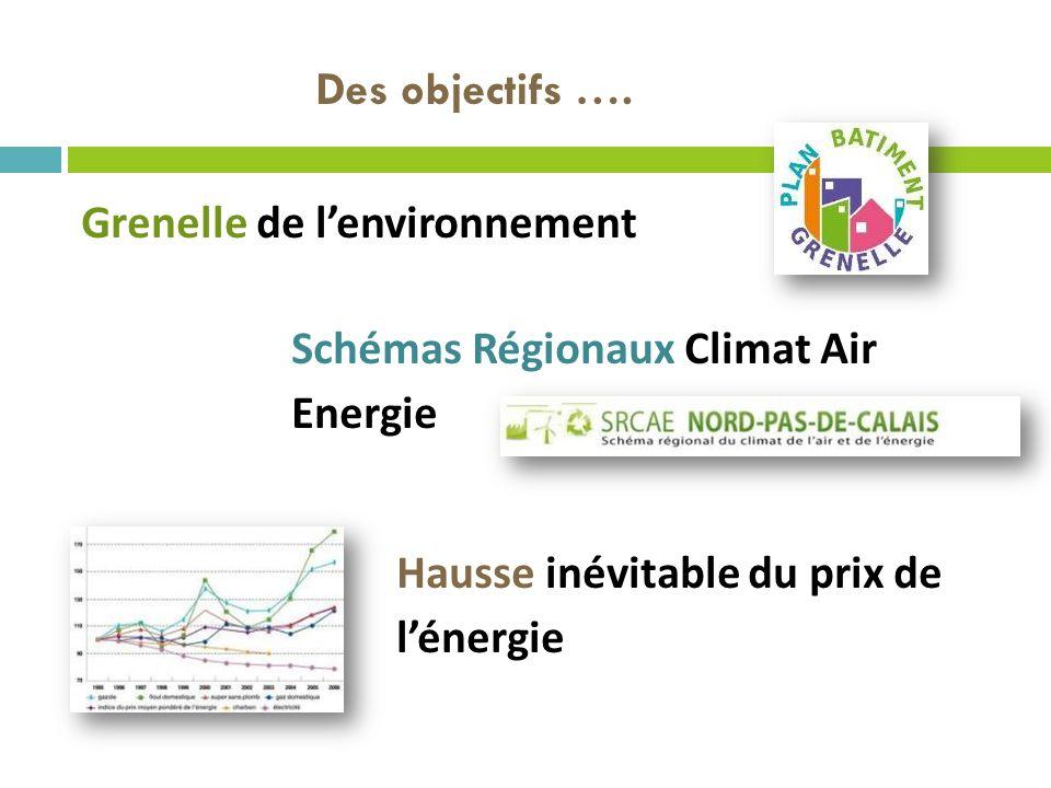 Des objectifs …. Grenelle de lenvironnement Schémas Régionaux Climat Air Energie Hausse inévitable du prix de lénergie