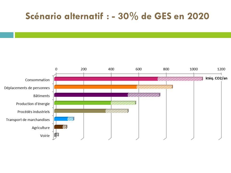 Scénario alternatif : - 30% de GES en 2020