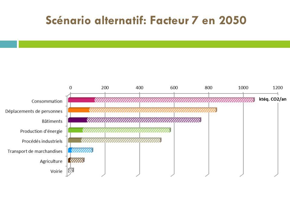 Scénario alternatif: Facteur 7 en 2050