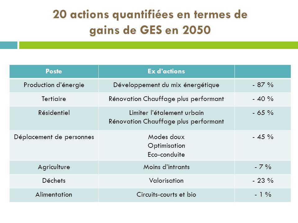 PosteEx dactions Production dénergieDéveloppement du mix énergétique- 87 % TertiaireRénovation Chauffage plus performant- 40 % RésidentielLimiter léta