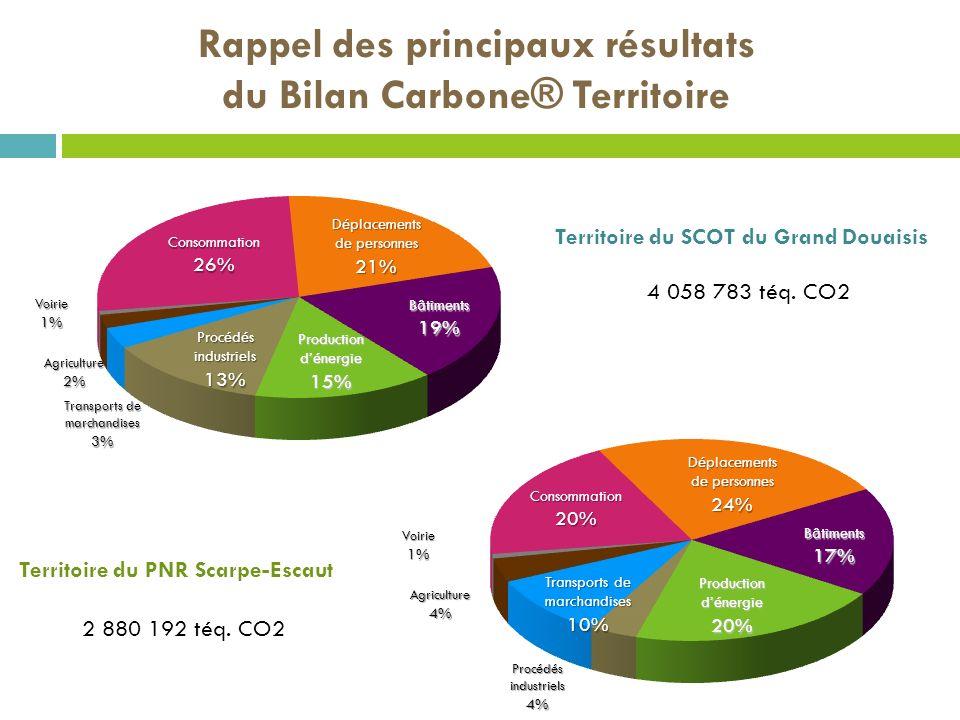 Rappel des principaux résultats du Bilan Carbone® Territoire Consommation26% Déplacements de personnes 21% Bâtiments19% Production dénergie 15% Procéd