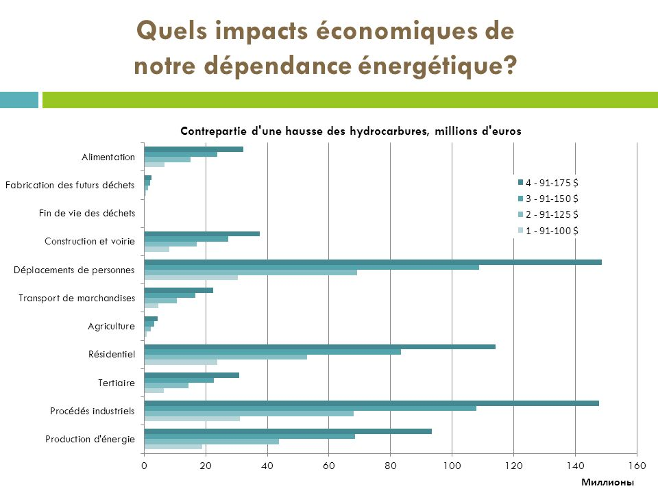 Quels impacts économiques de notre dépendance énergétique?