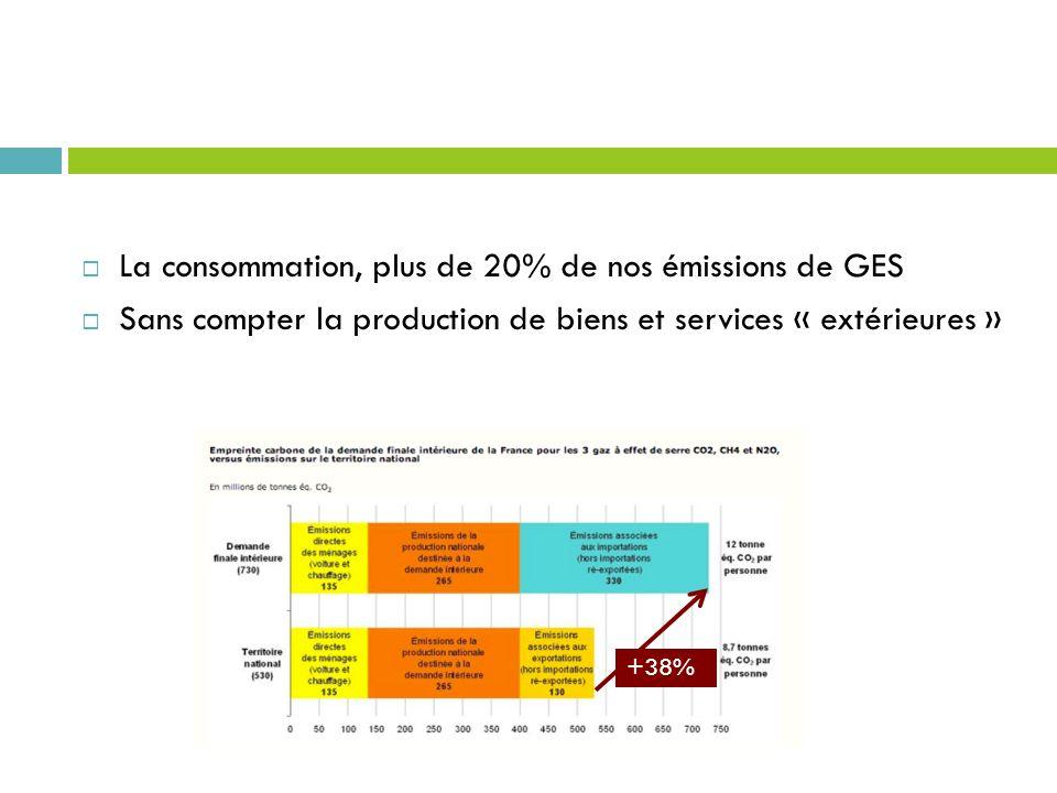La consommation, plus de 20% de nos émissions de GES Sans compter la production de biens et services « extérieures » +38%