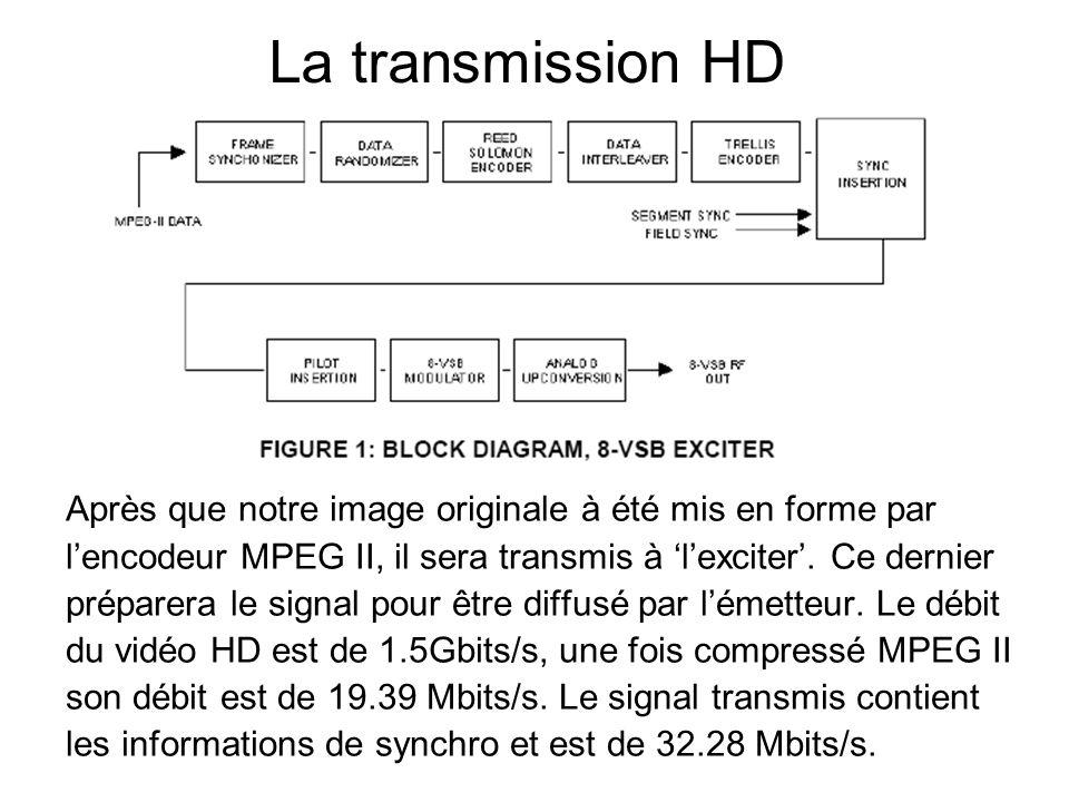 La transmission HD Après que notre image originale à été mis en forme par lencodeur MPEG II, il sera transmis à lexciter. Ce dernier préparera le sign