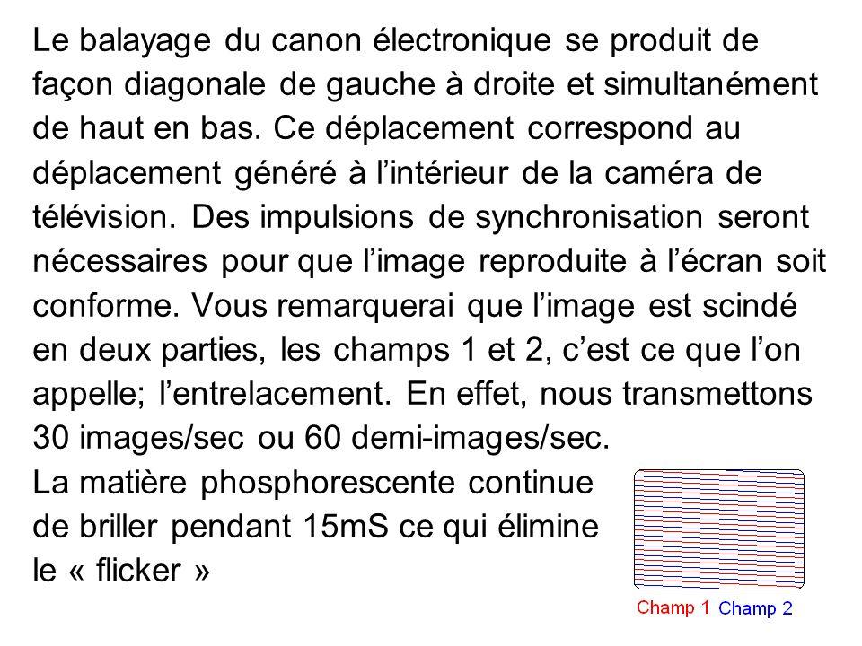 Le balayage du canon électronique se produit de façon diagonale de gauche à droite et simultanément de haut en bas. Ce déplacement correspond au dépla