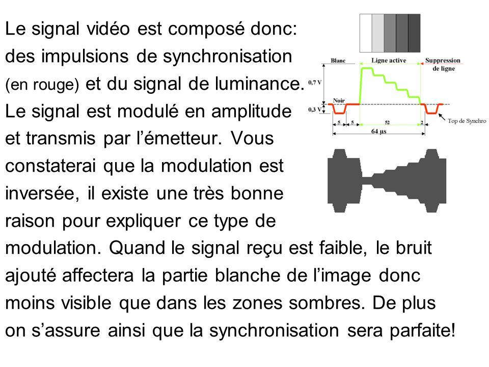 Le signal vidéo est composé donc: des impulsions de synchronisation (en rouge) et du signal de luminance. Le signal est modulé en amplitude et transmi