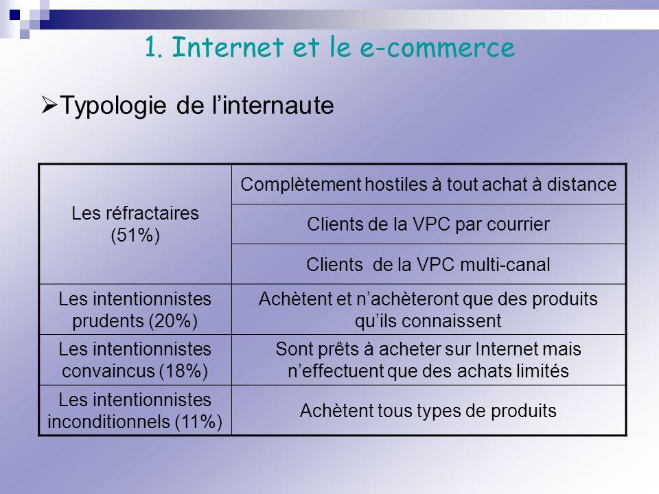 Les réfractaires (51%) Complètement hostiles à tout achat à distance Clients de la VPC par courrier Clients de la VPC multi-canal Les intentionnistes
