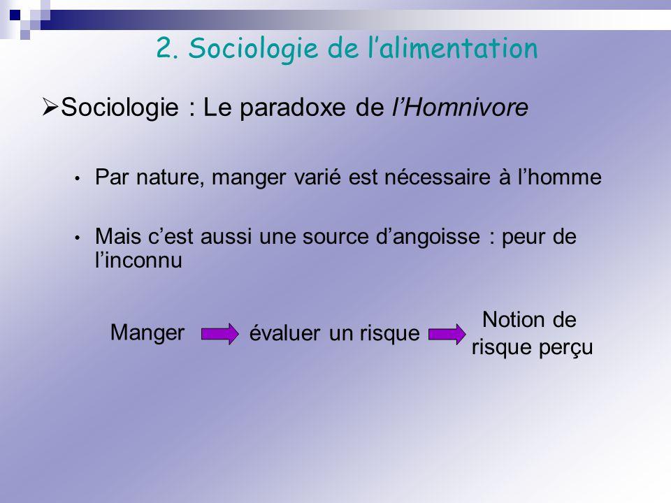 Par nature, manger varié est nécessaire à lhomme Mais cest aussi une source dangoisse : peur de linconnu Sociologie : Le paradoxe de lHomnivore 2. Soc