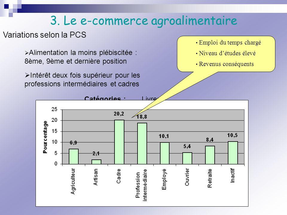 3. Le e-commerce agroalimentaire Alimentation la moins plébiscitée : 8ème, 9ème et dernière position Catégories : Livres Vêtements Disques Articles de
