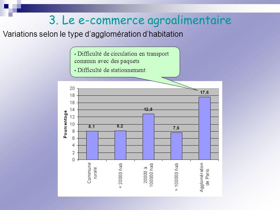 3. Le e-commerce agroalimentaire Variations selon le type dagglomération dhabitation Difficulté de circulation en transport commun avec des paquets Di