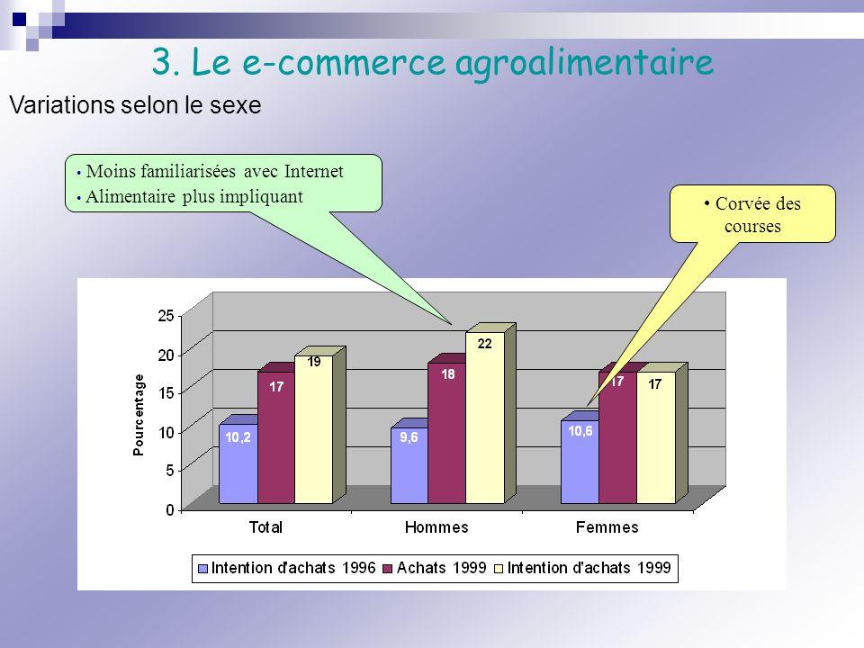 Corvée des courses Moins familiarisées avec Internet Alimentaire plus impliquant 3. Le e-commerce agroalimentaire Variations selon le sexe