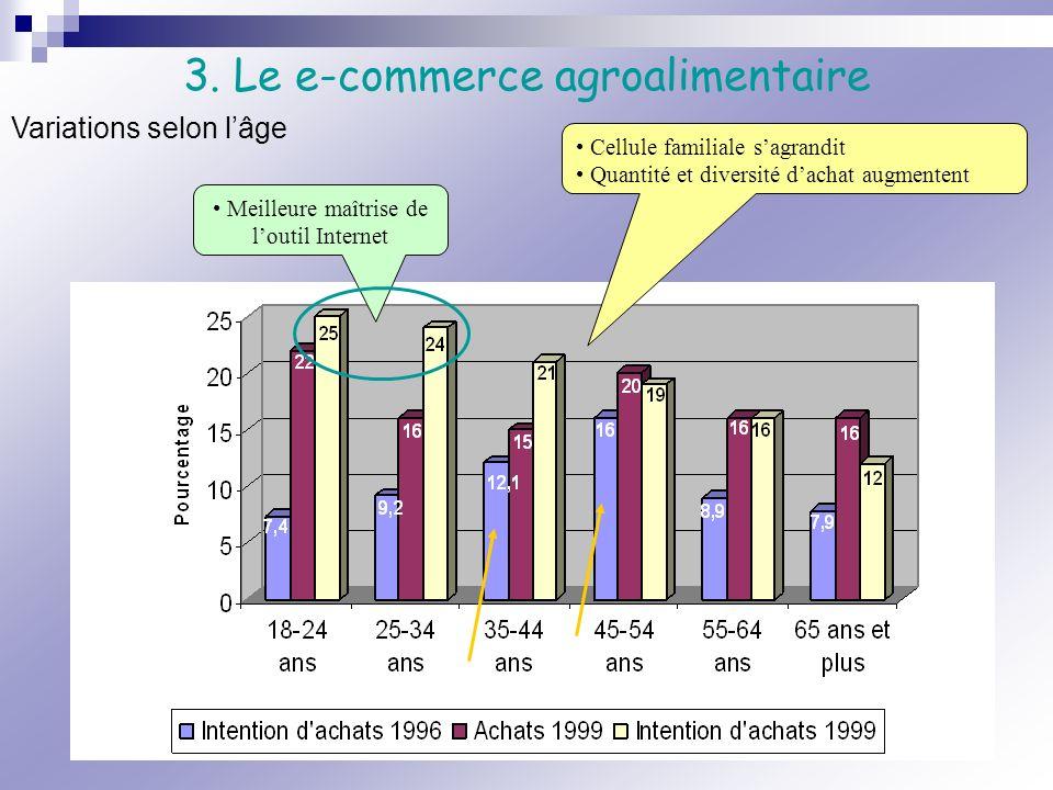 3. Le e-commerce agroalimentaire Variations selon lâge Cellule familiale sagrandit Quantité et diversité dachat augmentent Meilleure maîtrise de louti
