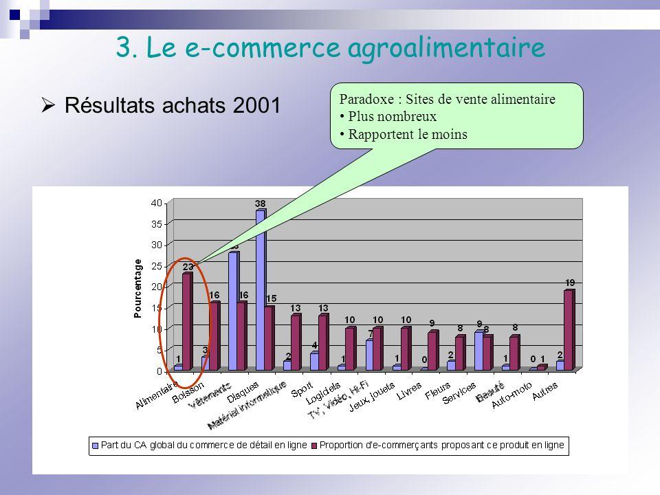 3. Le e-commerce agroalimentaire Paradoxe : Sites de vente alimentaire Plus nombreux Rapportent le moins Résultats achats 2001
