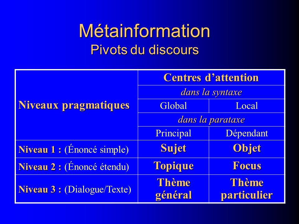 Métainformation Pivots du discours Niveaux pragmatiques Centres dattention dans la syntaxe GlobalLocal dans la parataxe PrincipalDépendant Niveau 1 : Niveau 1 : (Énoncé simple) SujetObjet Niveau 2 : Niveau 2 : (Énoncé étendu) TopiqueFocus Niveau 3 : Niveau 3 : (Dialogue/Texte) Thème général Thème particulier