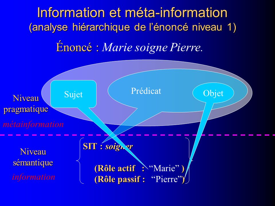 Information et méta-information (analyse hiérarchique de lénoncé niveau 1) Énoncé : Énoncé : Marie soigne Pierre. SIT : soigner (Rôle actif :) (Rôle a