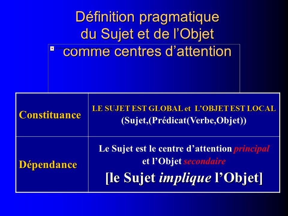 Définition pragmatique du Sujet et de lObjet comme centres dattention Constituance LE SUJET EST GLOBAL et LOBJET EST LOCAL (Sujet,(Prédicat(Verbe,Obje