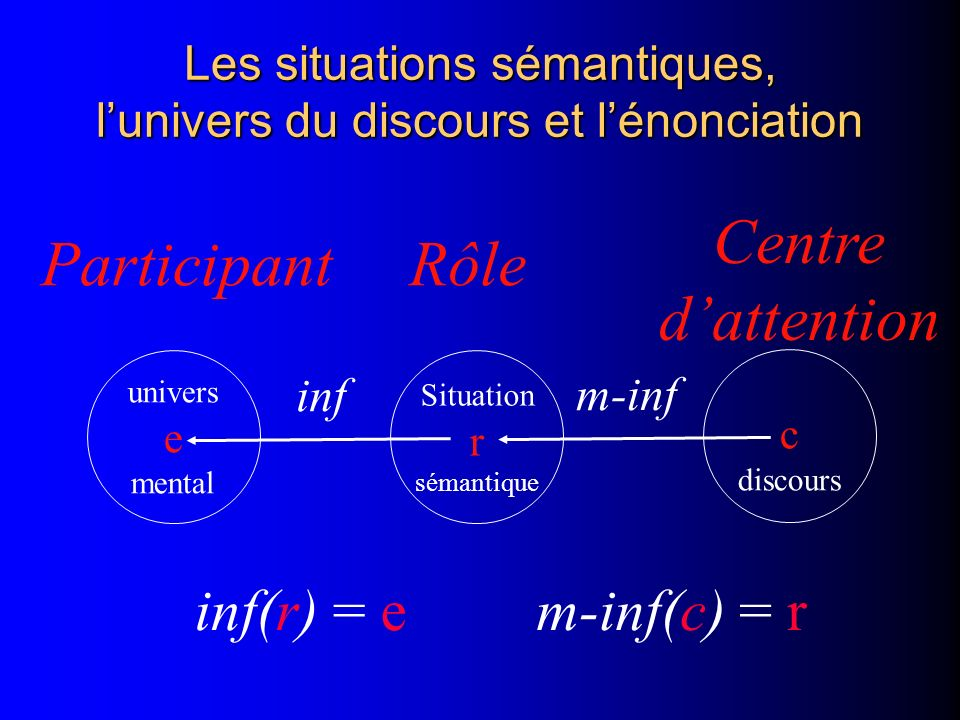 Les situations sémantiques, lunivers du discours et lénonciation inf(r) = em-inf(c) = r m-inf Rôle c discours Centre dattention univers e mental Parti