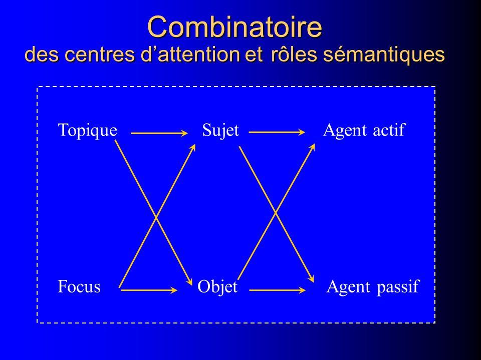Combinatoire des centres dattention et rôles sémantiques Topique SujetAgent actif FocusObjet Agent passif