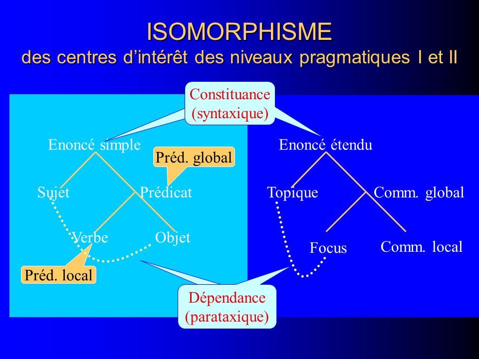 ISOMORPHISME des centres dintérêt des niveaux pragmatiques I et II Sujet ObjetVerbe Prédicat Enoncé simple Topique Comm. local Focus Comm. global Enon
