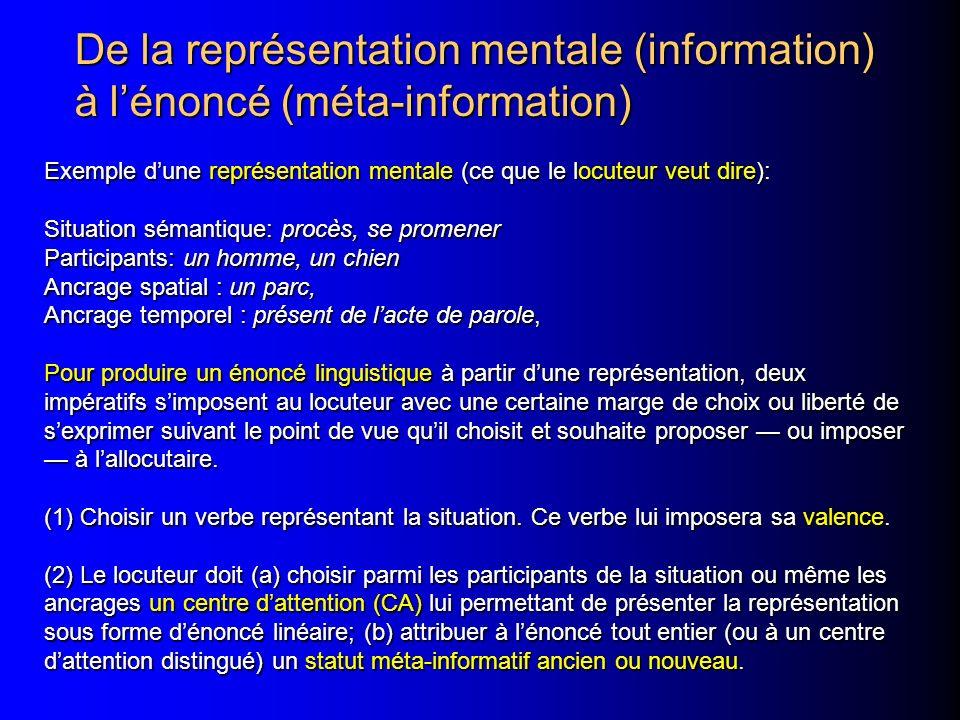 De la représentation mentale (information) à lénoncé (méta-information) Exemple dune représentation mentale (ce que le locuteur veut dire): Situation