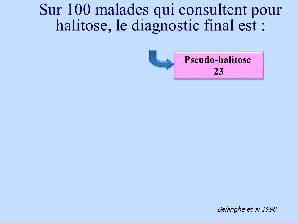 Pseudo-halitose 23 Pseudo-halitose 23 Delanghe et al 1998 Sur 100 malades qui consultent pour halitose, le diagnostic final est :