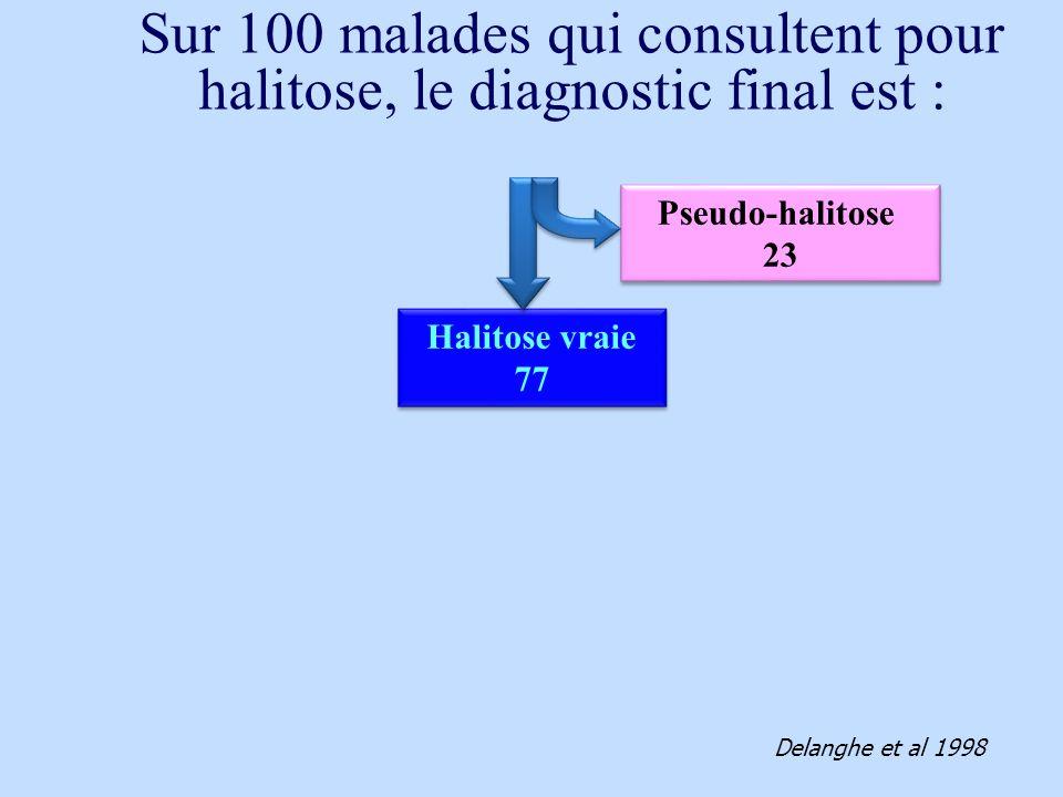 Halitose vraie 77 Halitose vraie 77 Pseudo-halitose 23 Pseudo-halitose 23 Delanghe et al 1998 Sur 100 malades qui consultent pour halitose, le diagnos