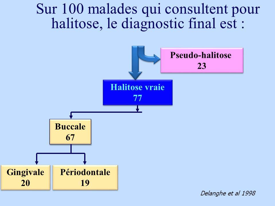Halitose vraie 77 Halitose vraie 77 Pseudo-halitose 23 Pseudo-halitose 23 Buccale 67 Buccale 67 Gingivale 20 Gingivale 20 Périodontale 19 Périodontale