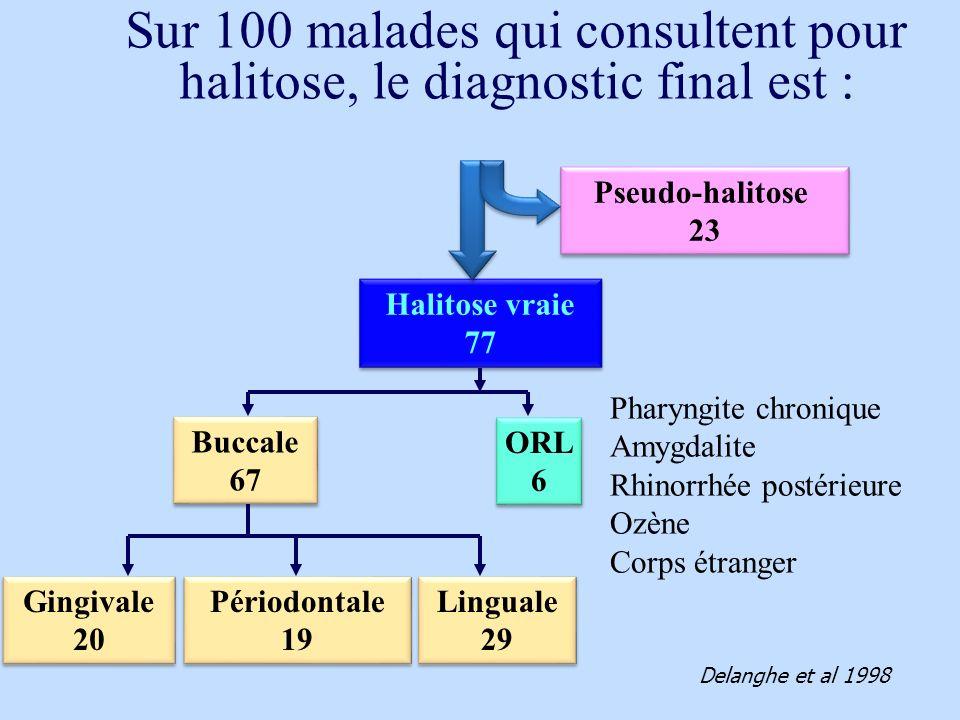 Halitose vraie 77 Halitose vraie 77 Pseudo-halitose 23 Pseudo-halitose 23 Buccale 67 Buccale 67 ORL 6 ORL 6 Linguale 29 Linguale 29 Gingivale 20 Gingi