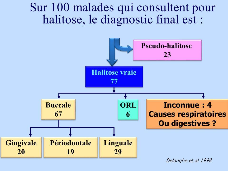 Halitose vraie 77 Halitose vraie 77 Pseudo-halitose 23 Pseudo-halitose 23 Buccale 67 Buccale 67 ORL 6 ORL 6 Inconnue : 4 Causes respiratoires Ou diges
