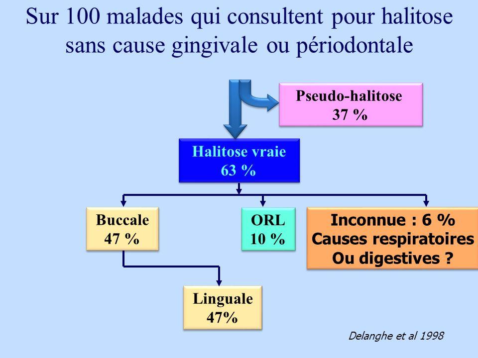 Sur 100 malades qui consultent pour halitose sans cause gingivale ou périodontale Halitose vraie 63 % Halitose vraie 63 % Pseudo-halitose 37 % Pseudo-