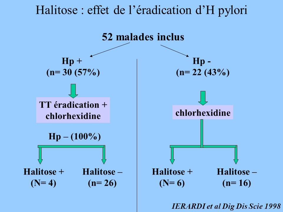 Halitose : effet de léradication dH pylori 52 malades inclus Hp + (n= 30 (57%) TT éradication + chlorhexidine Hp – (100%) Halitose + (N= 4) Halitose –