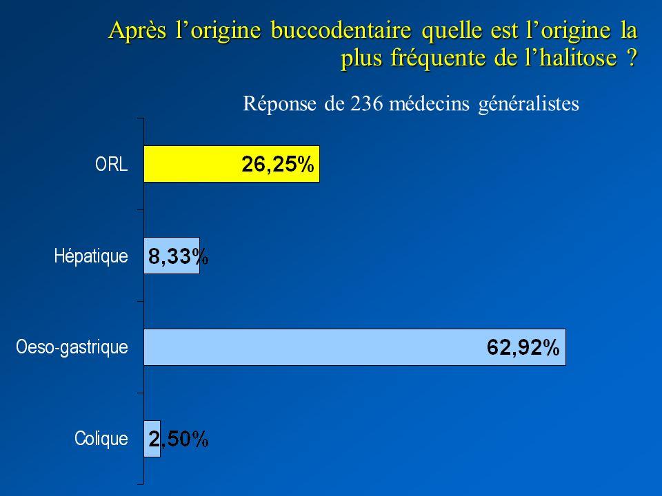 Après lorigine buccodentaire quelle est lorigine la plus fréquente de lhalitose ? Réponse de 236 médecins généralistes