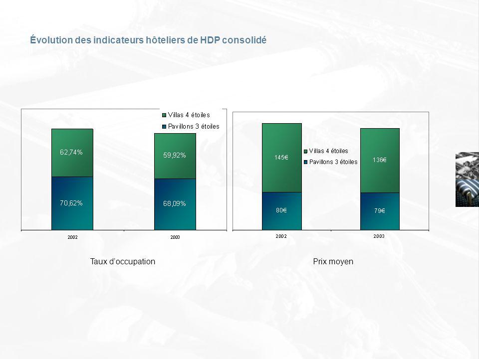 Évolution des indicateurs hôteliers de HDP consolidé Taux doccupation Prix moyen