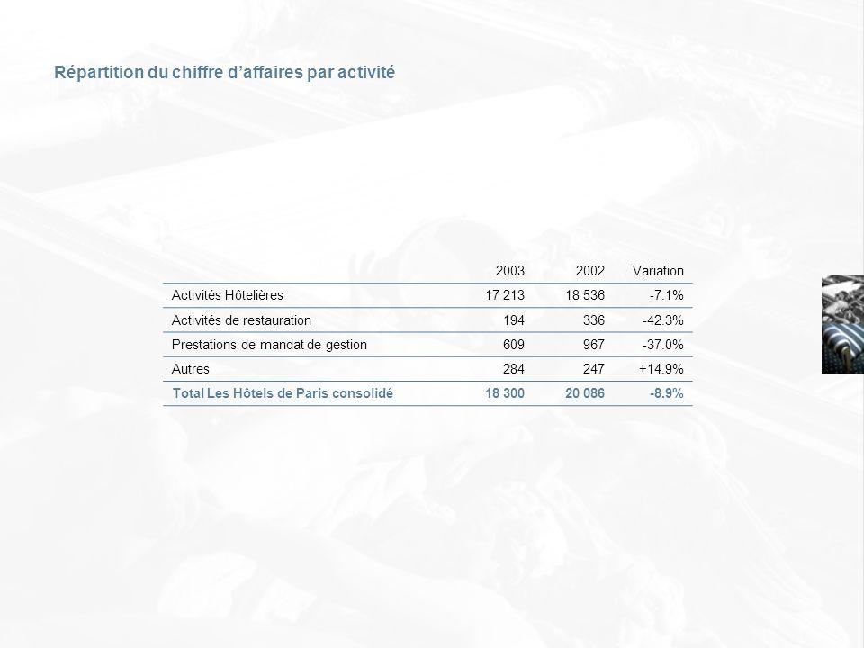20032002Variation Activités Hôtelières17 21318 536-7.1% Activités de restauration194336-42.3% Prestations de mandat de gestion609967-37.0% Autres28424
