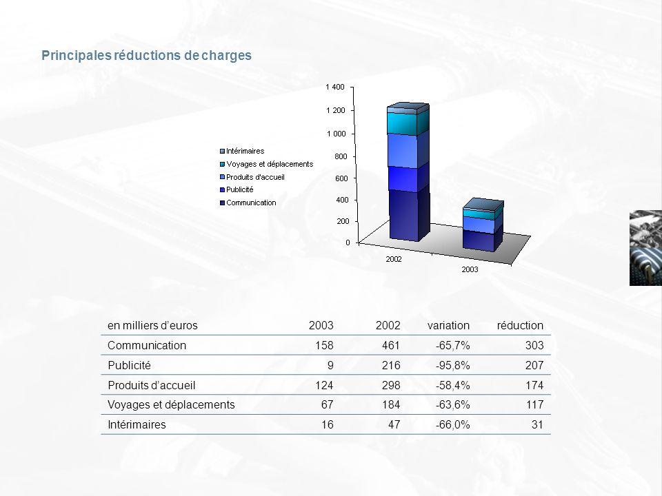 Principales réductions de charges en milliers deuros20032002variationréduction Communication158461-65,7%303 Publicité9216-95,8%207 Produits daccueil12