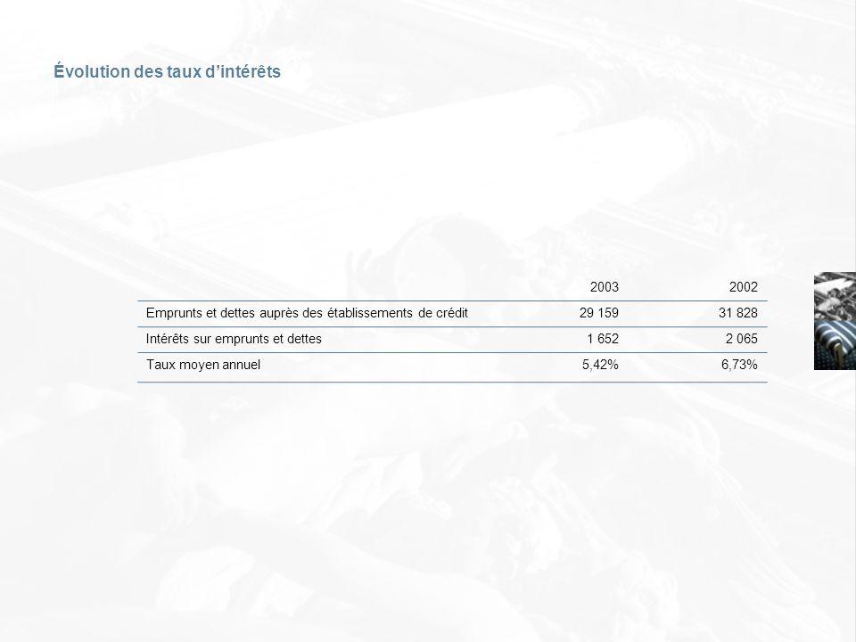 20032002 Emprunts et dettes auprès des établissements de crédit29 15931 828 Intérêts sur emprunts et dettes1 6522 065 Taux moyen annuel5,42%6,73% Évol