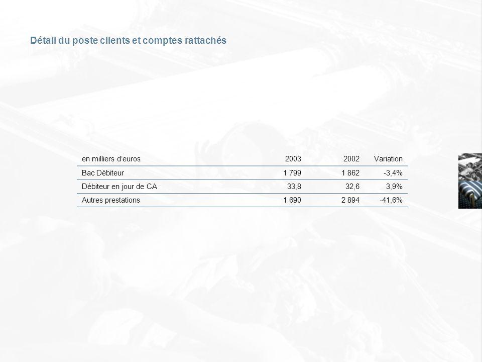 en milliers deuros20032002Variation Bac Débiteur 1 799 1 862-3,4% Débiteur en jour de CA 33,8 32,63,9% Autres prestations 1 690 2 894-41,6% Détail du