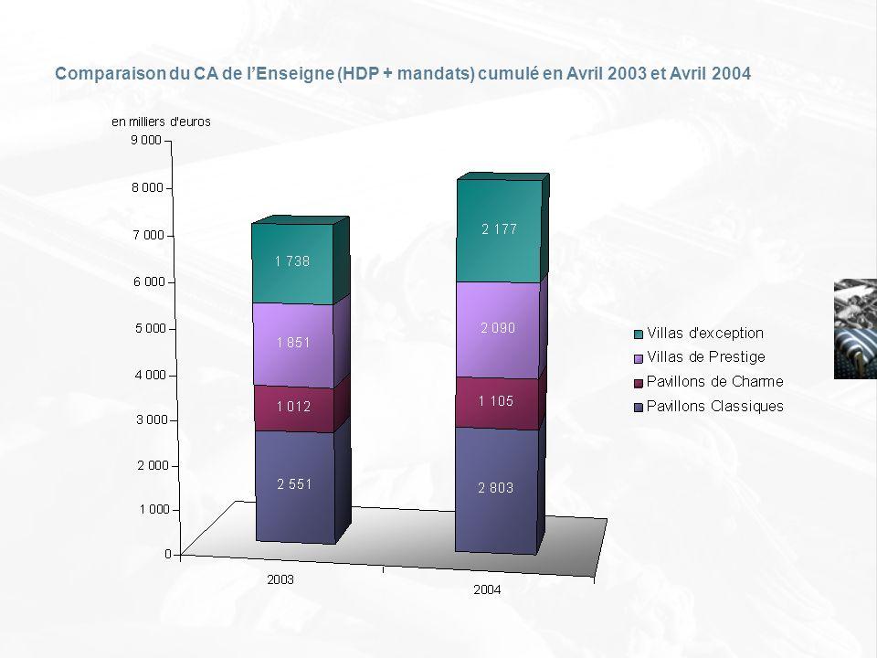 Comparaison du CA de lEnseigne (HDP + mandats) cumulé en Avril 2003 et Avril 2004