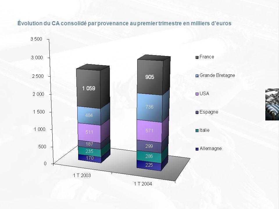Évolution du CA consolidé par provenance au premier trimestre en milliers deuros