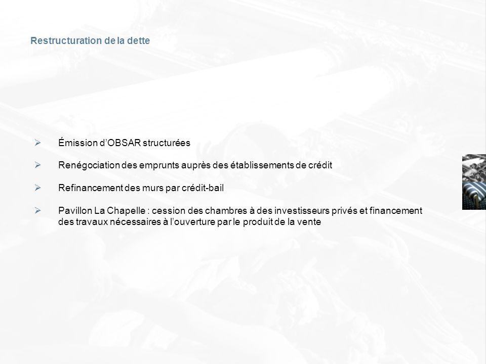 Restructuration de la dette Émission dOBSAR structurées Renégociation des emprunts auprès des établissements de crédit Refinancement des murs par créd