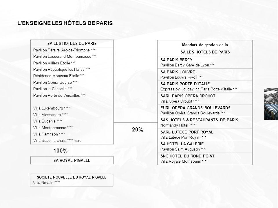 SA LES HOTELS DE PARIS Pavillon Péreire Arc-de-Triomphe *** Pavillon Losserand Montparnasse *** Pavillon Villiers Étoile *** Pavillon République les H