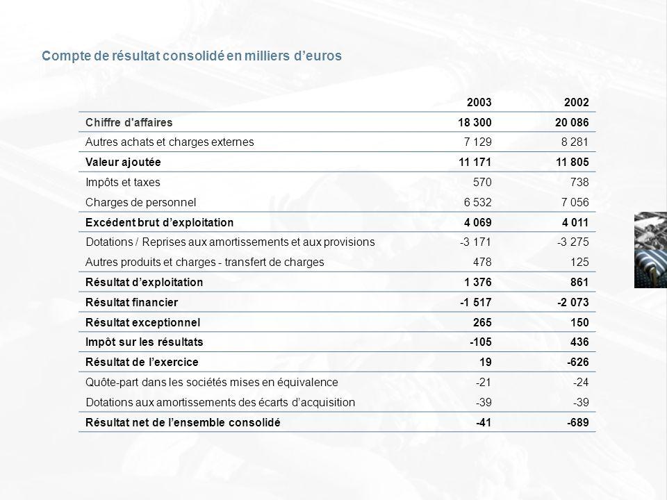Compte de résultat consolidé en milliers deuros 20032002 Chiffre d'affaires18 30020 086 Autres achats et charges externes7 1298 281 Valeur ajoutée11 1