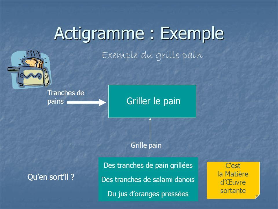 Actigramme : Exemple Exemple du grille pain Grille pain Quen sortil ? Des tranches de pain grillées Du jus doranges pressées Des tranches de salami da